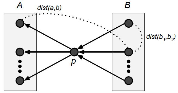 towards semantometrics  a new semantic similarity based